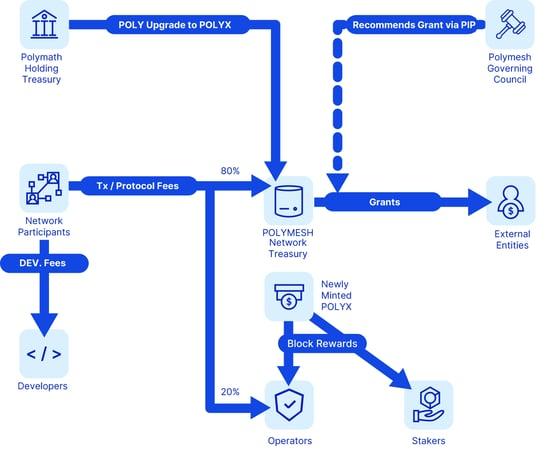 Tokenomics Diagram
