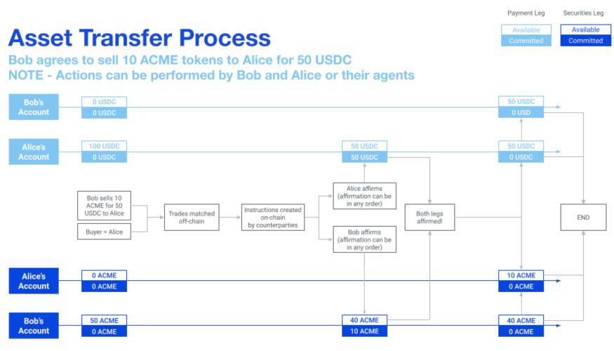 asset-transfers-on-polymesh