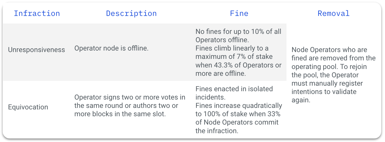 Table of the two types of infractions that can lead to a fine, which are unresponsiveness and equivocation, their description, their fine, and removal