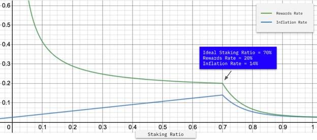 Diagram of staking ratio versus nominal rewards rate