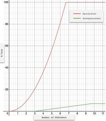 Graph of fine rate for equivocation and unresponsiveness