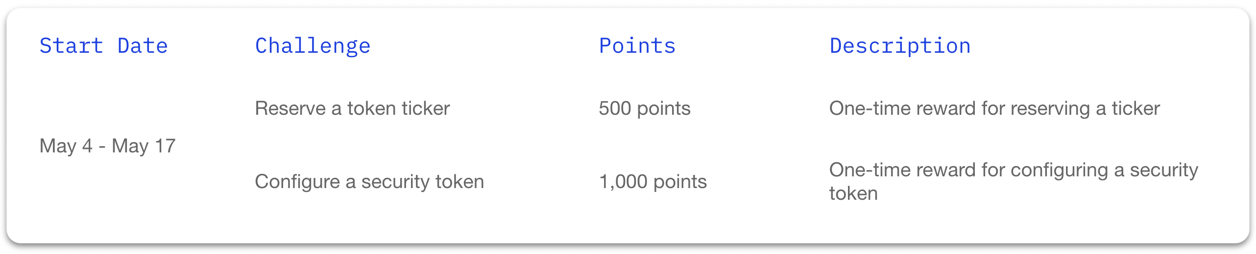 Table of the Polymesh Incentivized Testnet Challenge Drop #1 challenges, the points each challenge is worth, and a description of each challenge