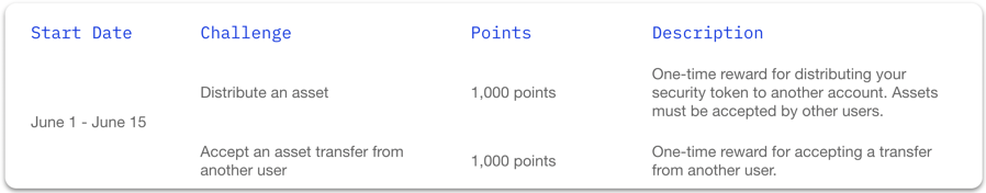Table of the Polymesh Incentivized Testnet Challenge Drop #3 challenges, the points each challenge is worth, and a description of each challenge