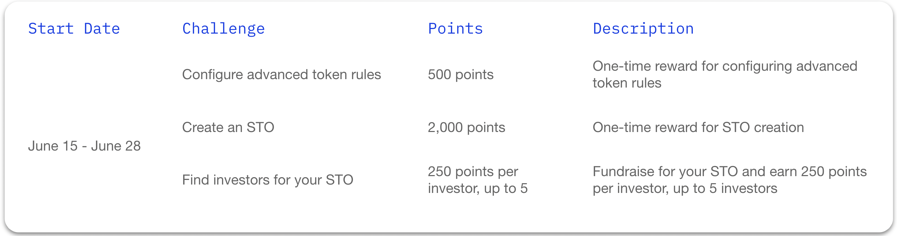 Table of the Polymesh Incentivized Testnet Challenge Drop #4 challenges, the points each challenge is worth, and a description of each challenge